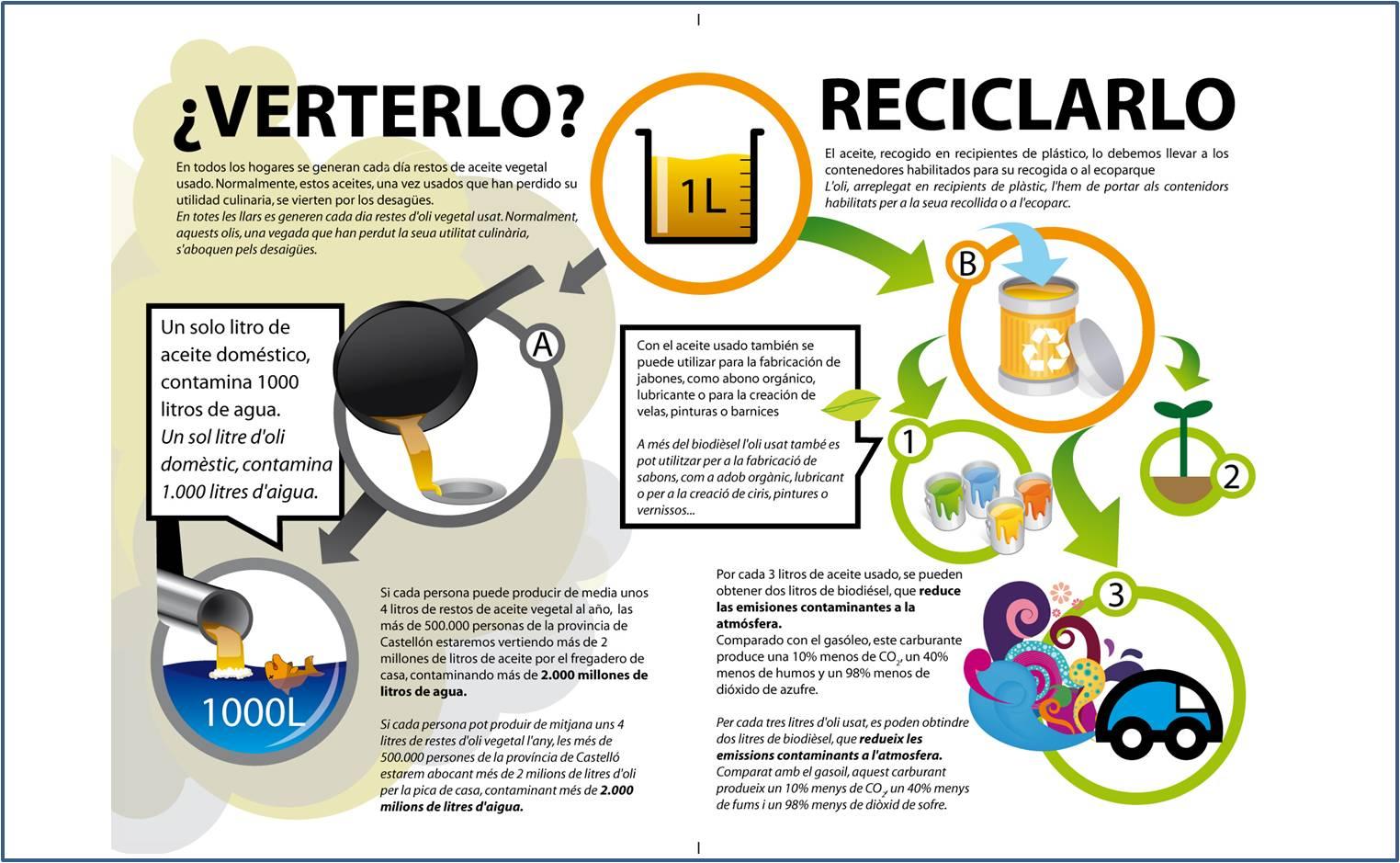reciclaje_aceite_vegetal