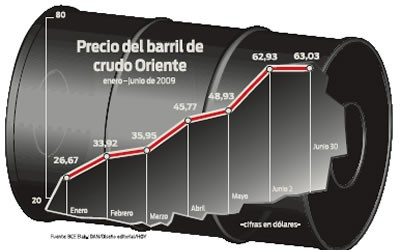 precio barril